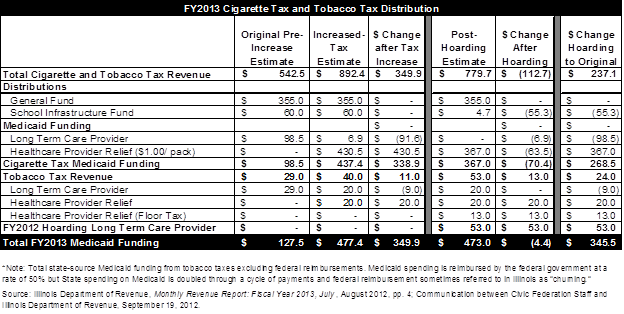 Cigarette Tax Stamp Hoarding Lowers Revenues But Leaves