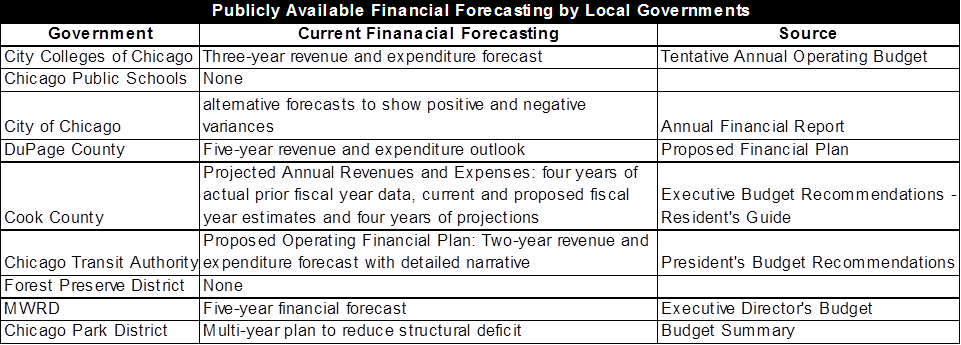 How Does the City of Baltimore's Ten-Year Financial Forecast