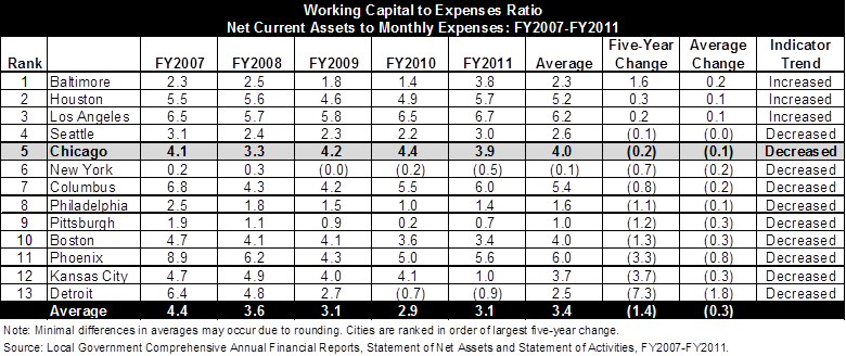working capital in large cities the civic federation