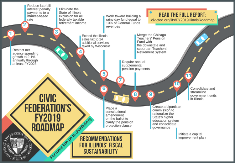 Civic Federation Infographics | The Civic Federation
